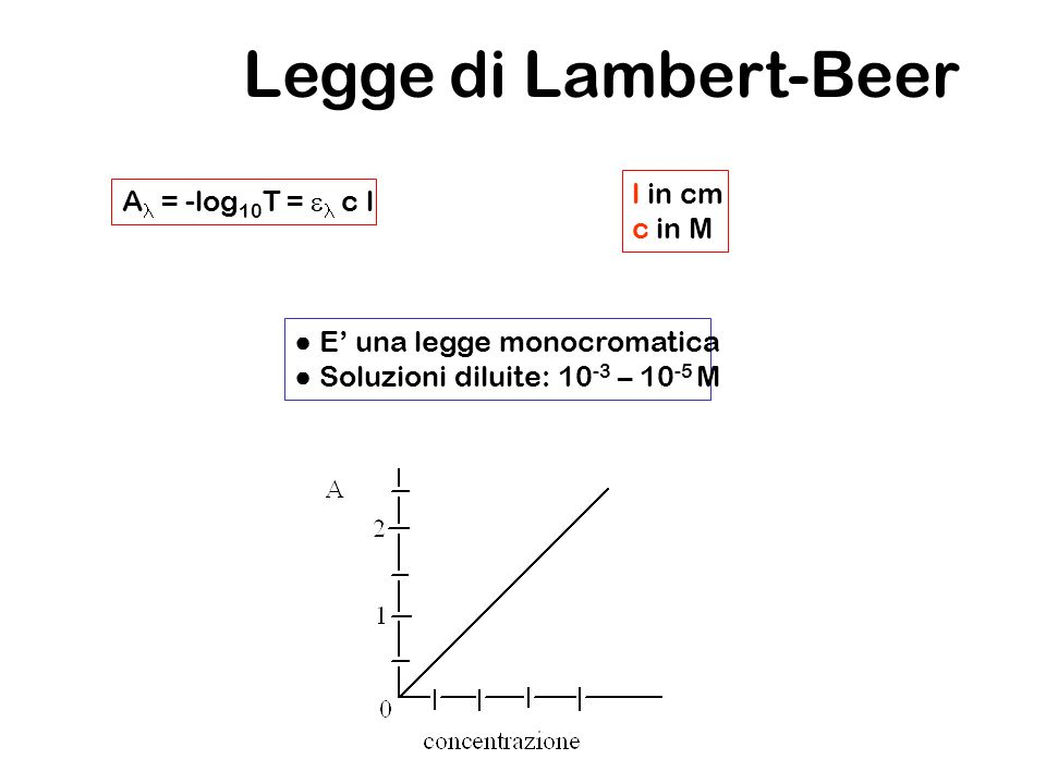 Legge di Lambert-Beer l in cm Al = -log10T = el c l c in M