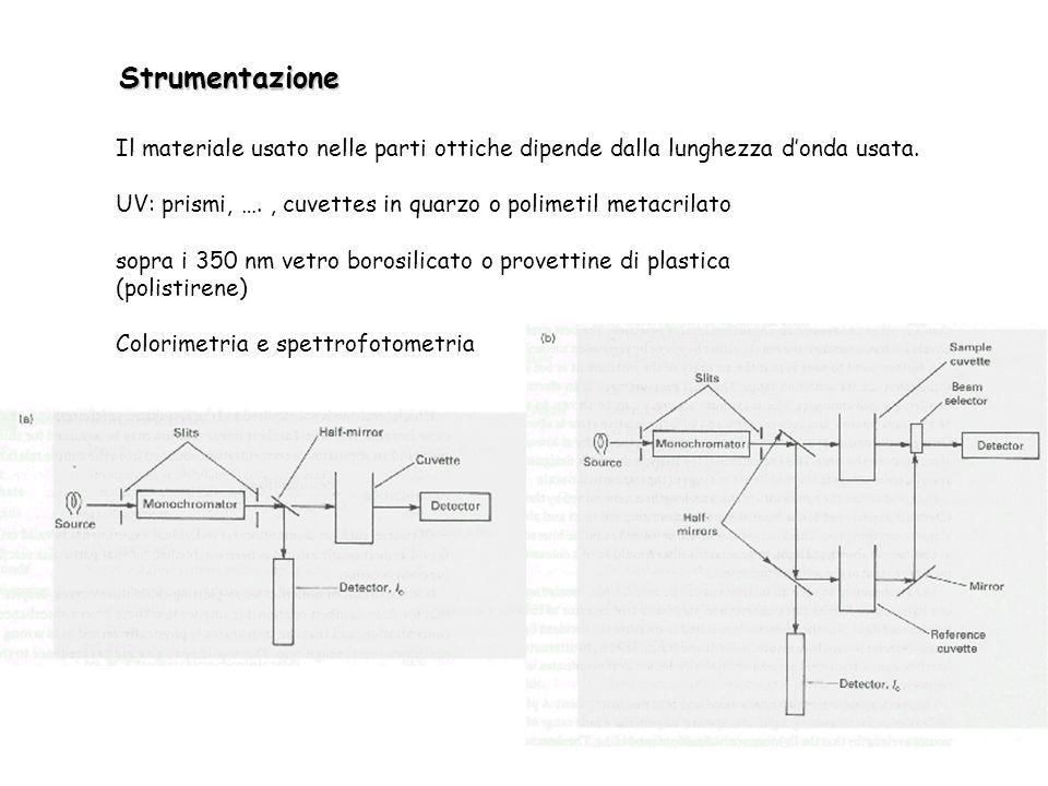 Strumentazione Il materiale usato nelle parti ottiche dipende dalla lunghezza d'onda usata.