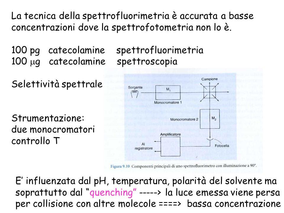 La tecnica della spettrofluorimetria è accurata a basse