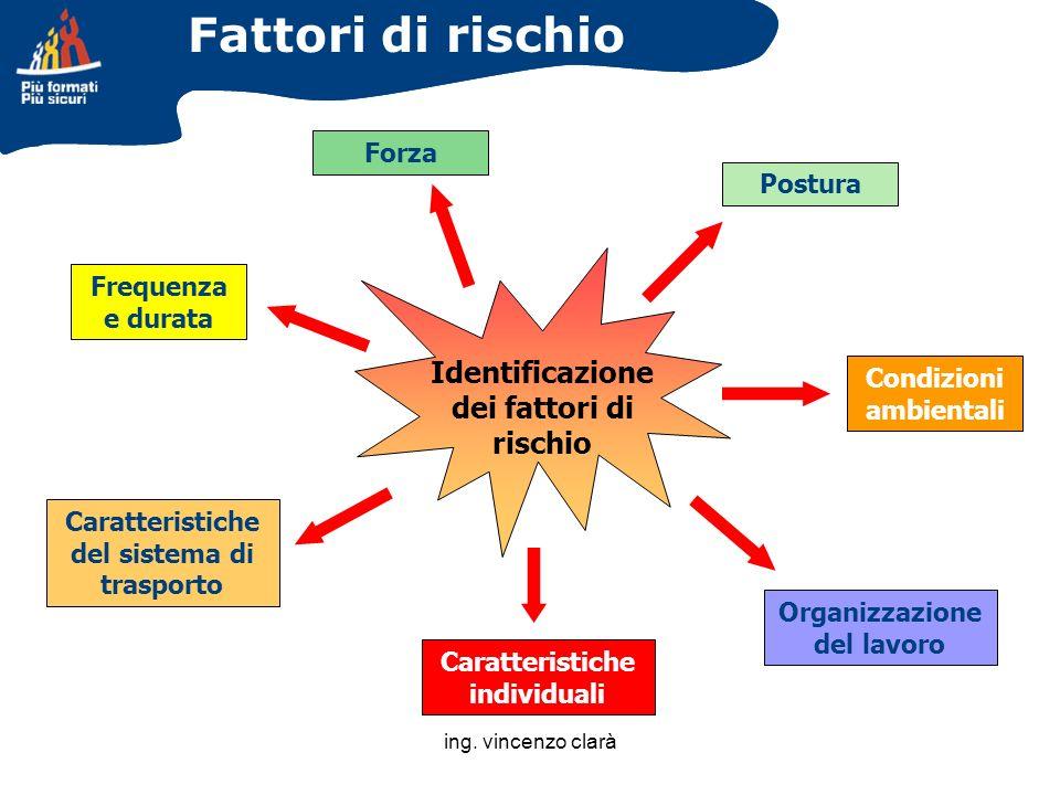 Fattori di rischio Identificazione dei fattori di rischio Forza