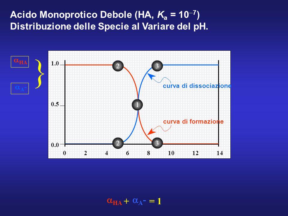 } Acido Monoprotico Debole (HA, Ka = 10-7)