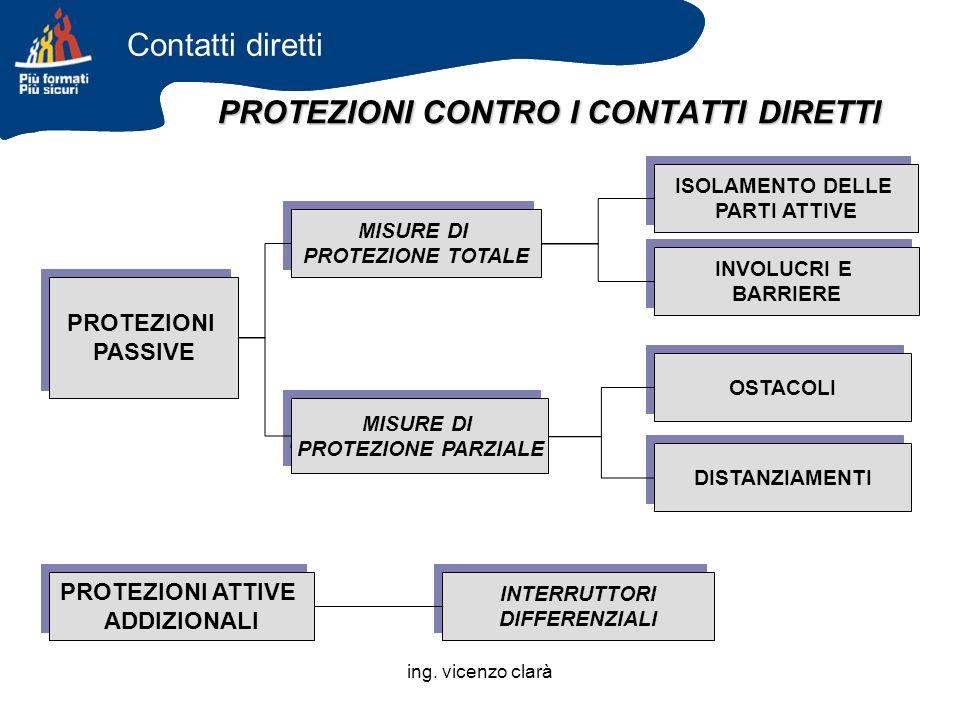 PROTEZIONI CONTRO I CONTATTI DIRETTI