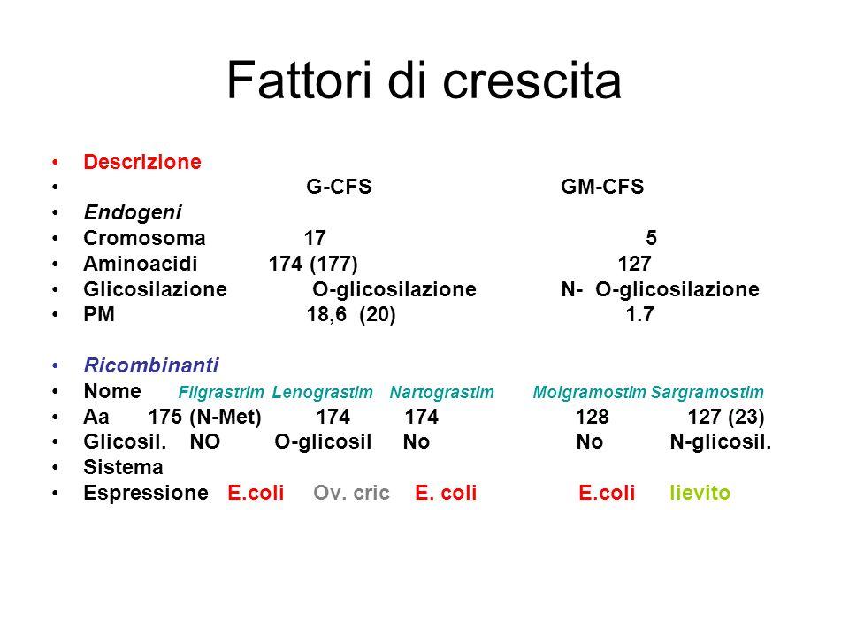 Fattori di crescita Descrizione G-CFS GM-CFS Endogeni Cromosoma 17 5