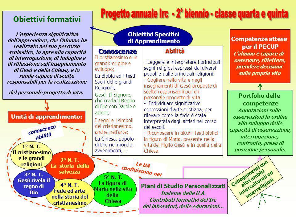 Progetto annuale Irc - 2° biennio - classe quarta e quinta