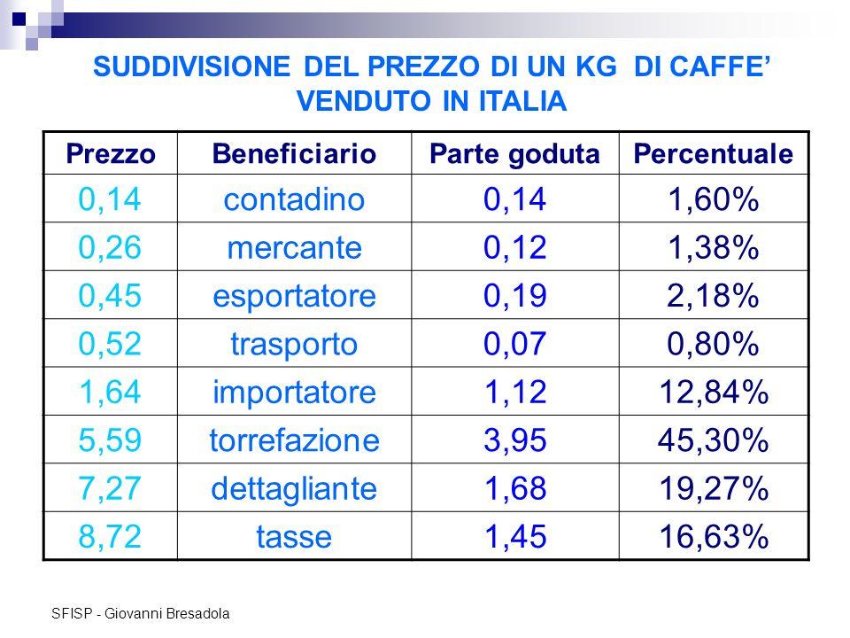 SUDDIVISIONE DEL PREZZO DI UN KG DI CAFFE' VENDUTO IN ITALIA