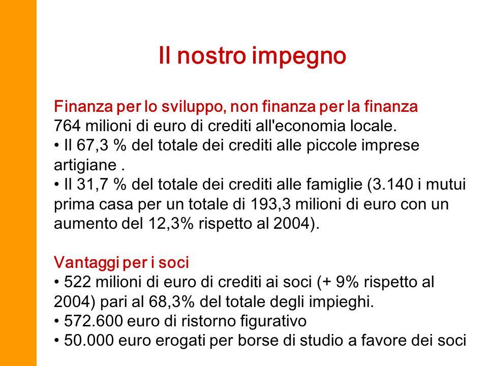 Il nostro impegno Finanza per lo sviluppo, non finanza per la finanza 764 milioni di euro di crediti all economia locale.