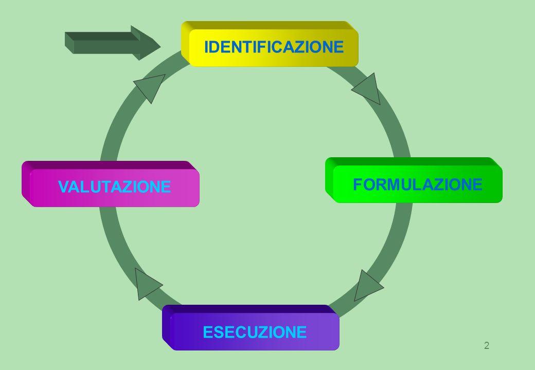 IDENTIFICAZIONE FORMULAZIONE VALUTAZIONE ESECUZIONE