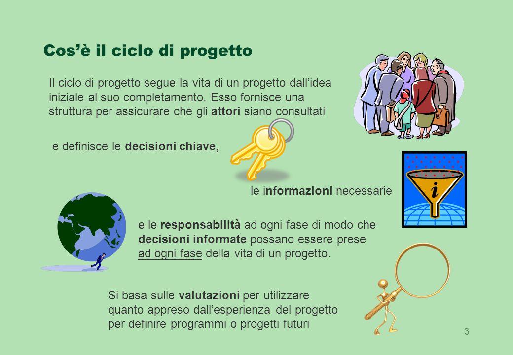 Cos'è il ciclo di progetto