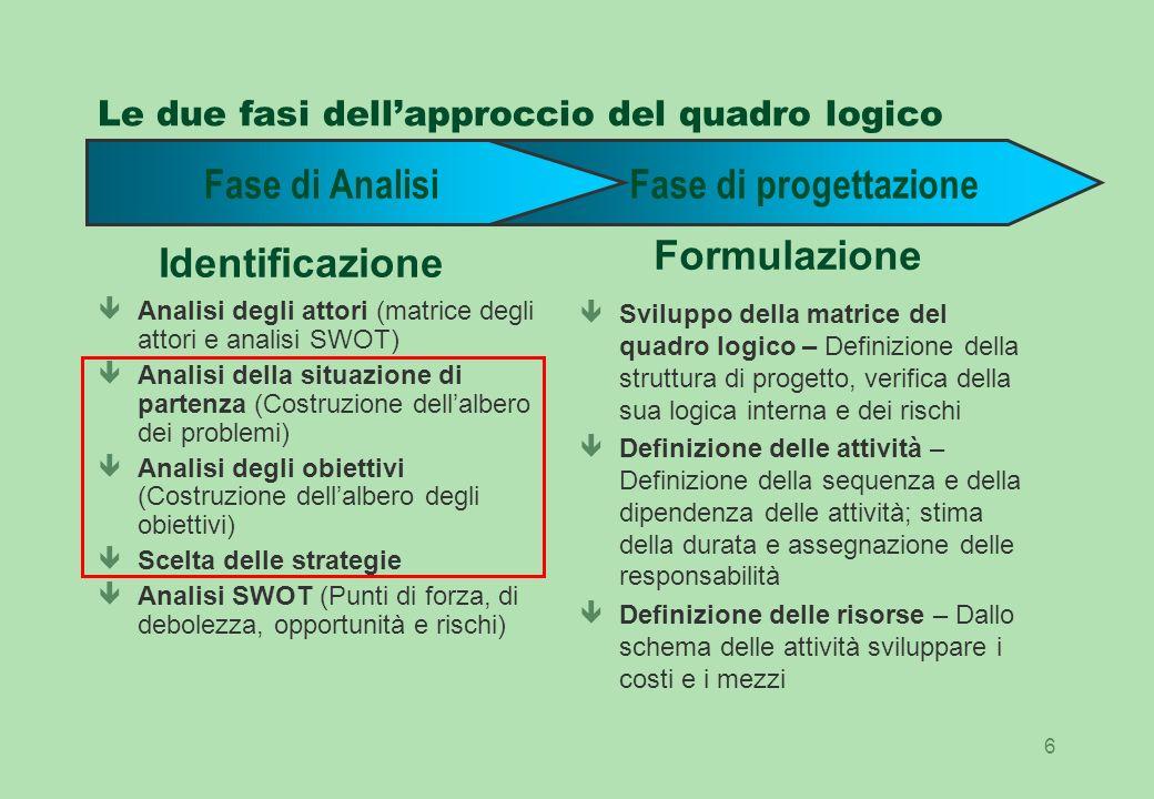 Le due fasi dell'approccio del quadro logico