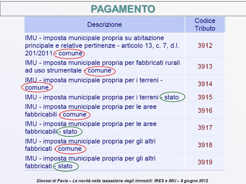 PAGAMENTO Diocesi di Pavia – Le novità nella tassazione degli immobili: IRES e IMU – 8 giugno 2012
