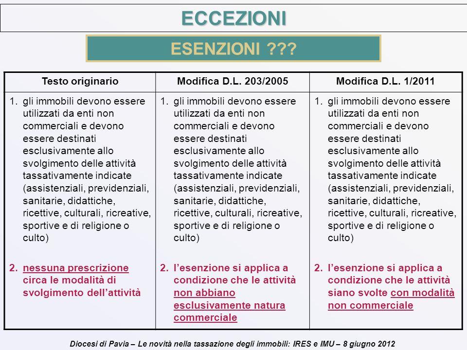ECCEZIONI ESENZIONI Testo originario Modifica D.L. 203/2005