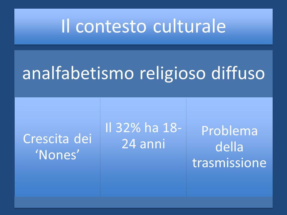 analfabetismo religioso diffuso