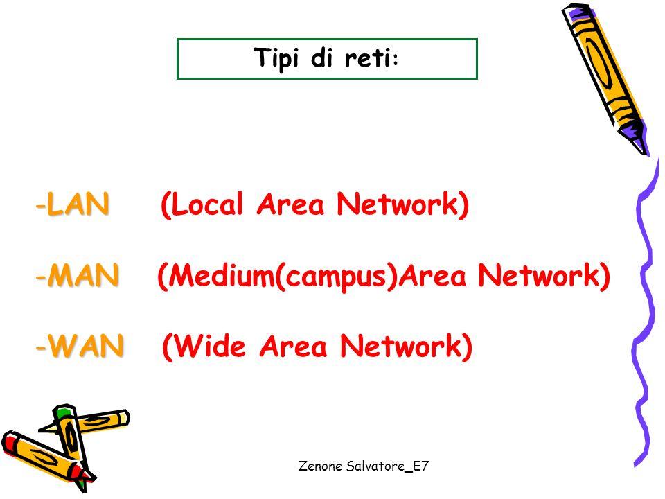 LAN (Local Area Network) MAN (Medium(campus)Area Network)
