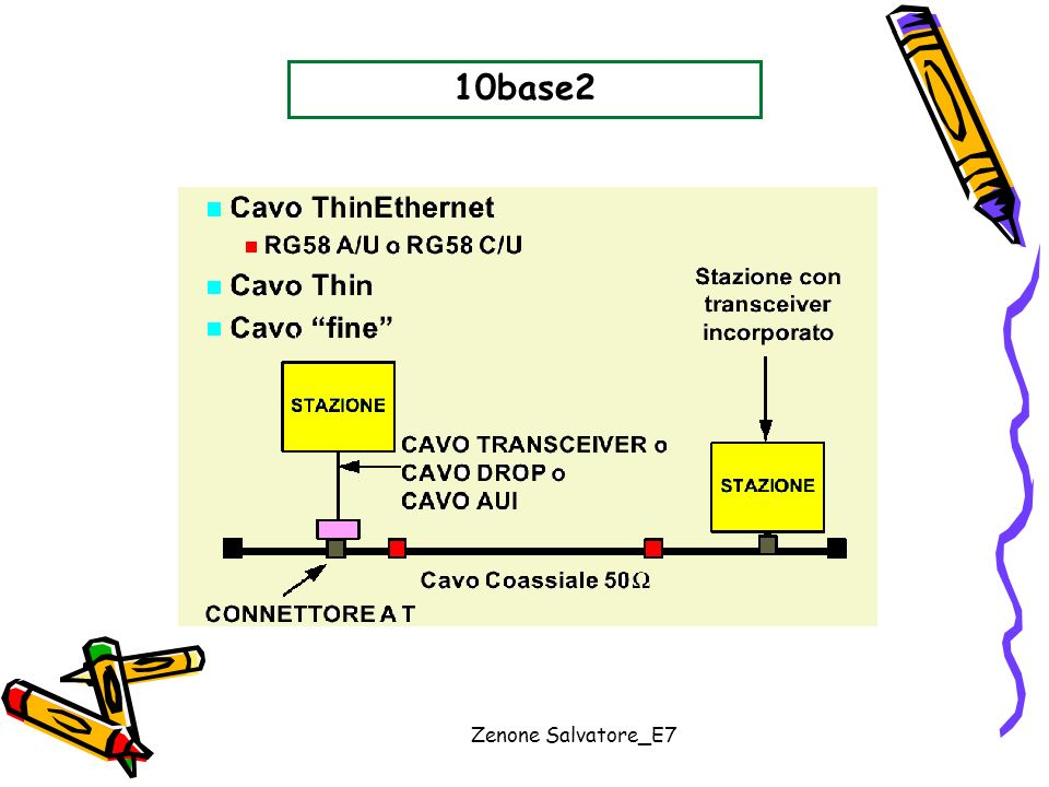 10base2 Zenone Salvatore_E7