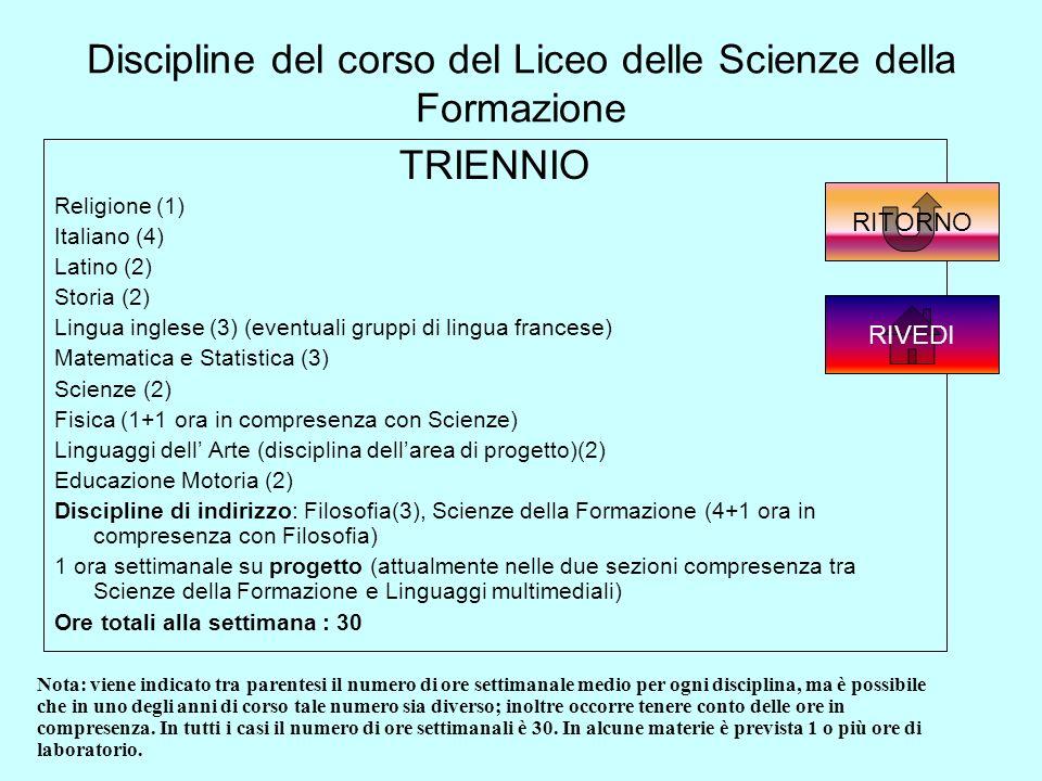 Discipline del corso del Liceo delle Scienze della Formazione