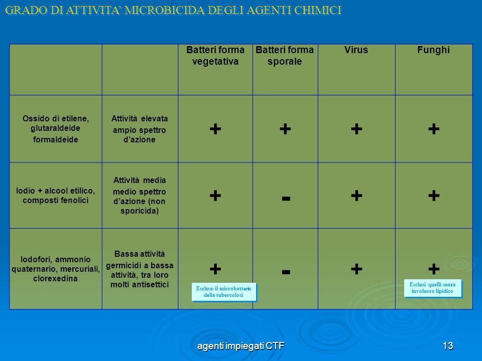 - + GRADO DI ATTIVITA' MICROBICIDA DEGLI AGENTI CHIMICI