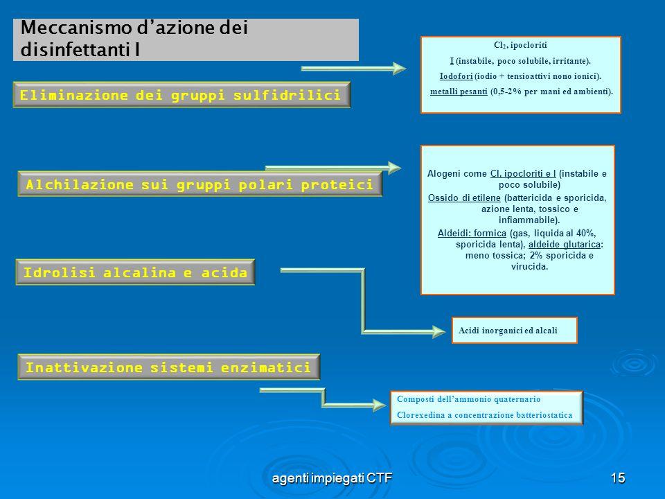 Meccanismo d'azione dei disinfettanti I