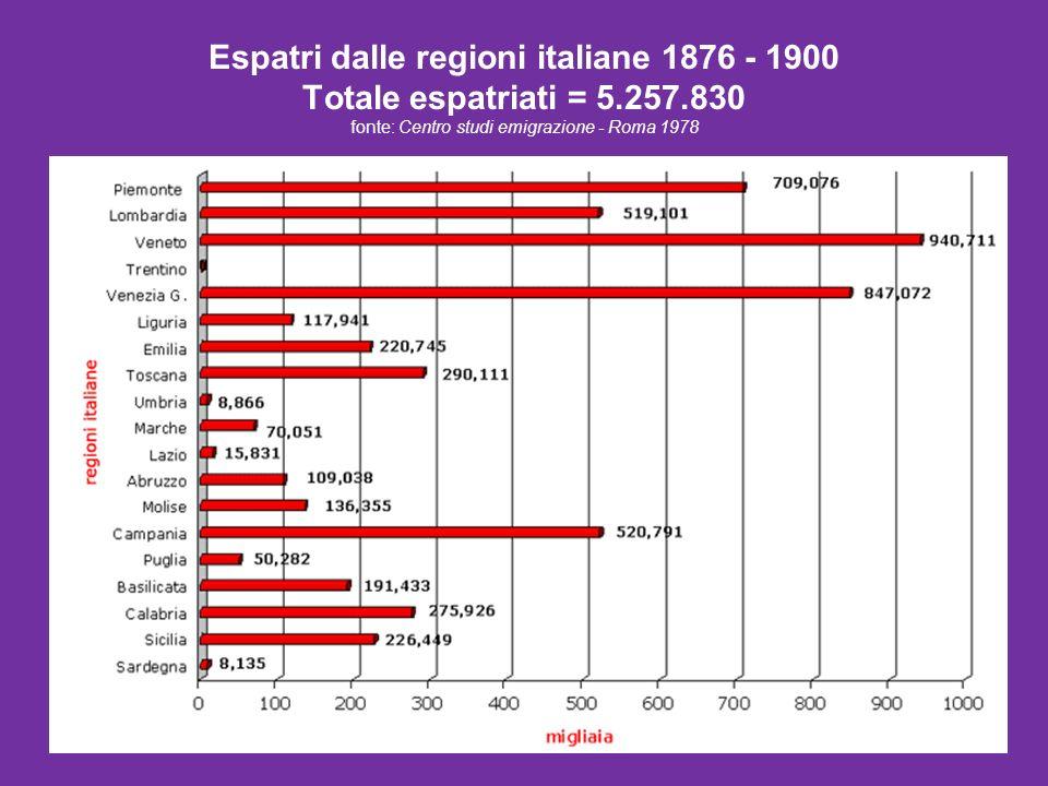 Espatri dalle regioni italiane 1876 - 1900 Totale espatriati = 5. 257