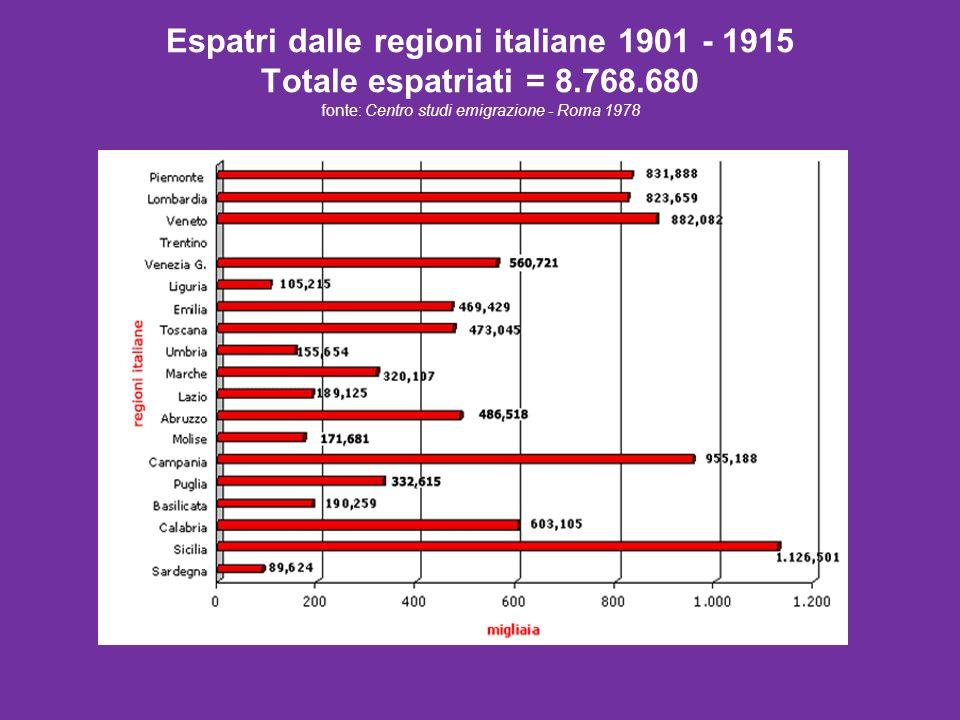 Espatri dalle regioni italiane 1901 - 1915 Totale espatriati = 8. 768