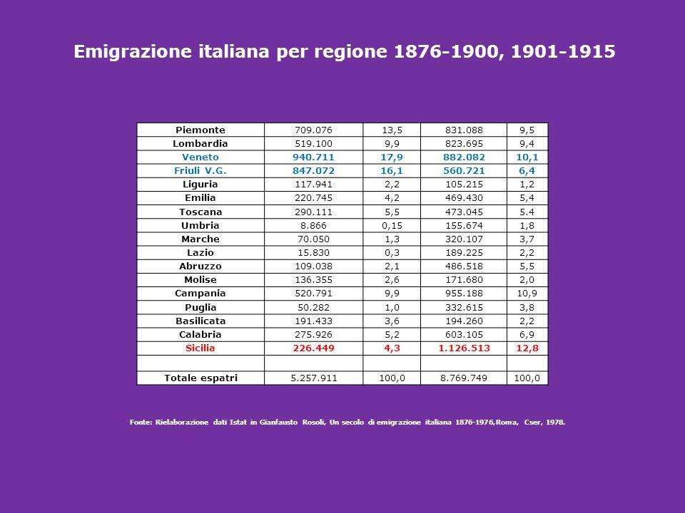 Emigrazione italiana per regione 1876-1900, 1901-1915