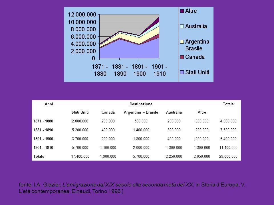 Anni Destinazione. Totale. Stati Uniti. Canada. Argentina – Brasile. Australia. Altre. 1871 - 1880.