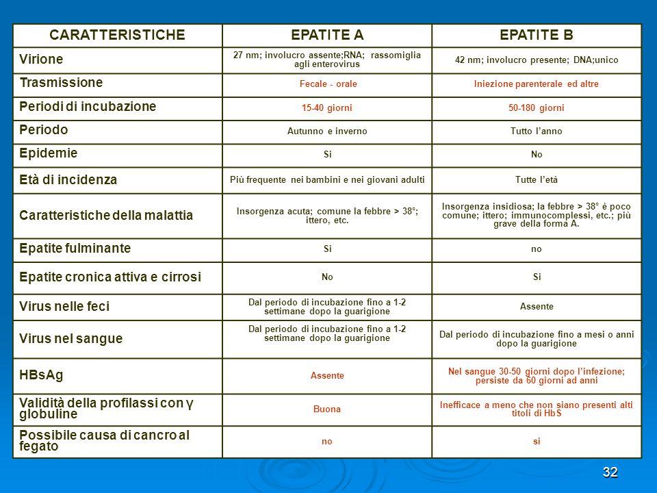 CARATTERISTICHE EPATITE A EPATITE B
