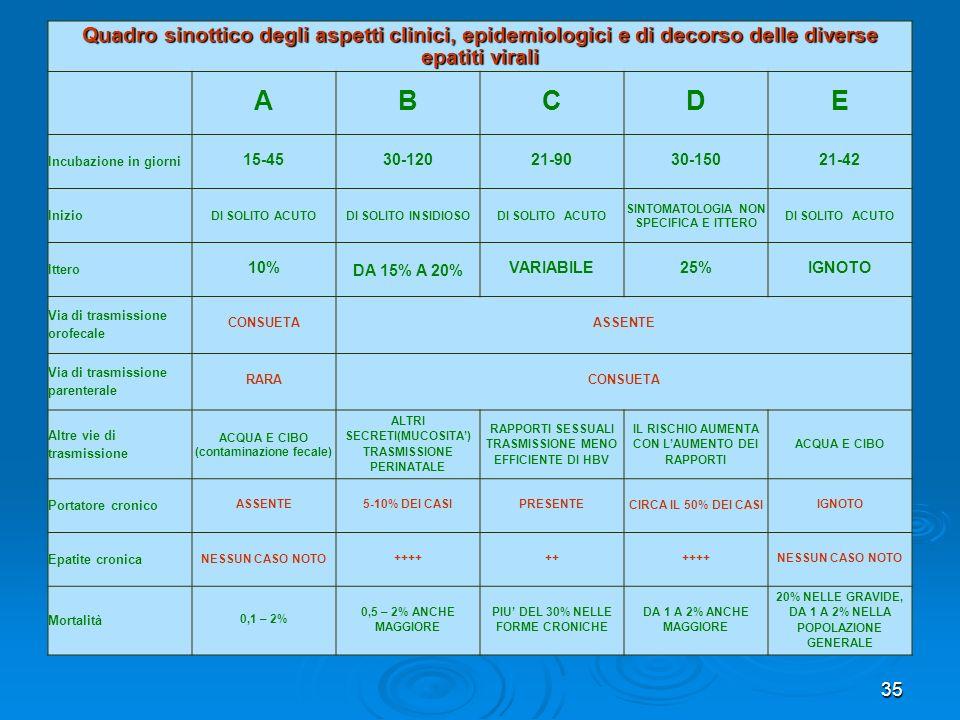 Quadro sinottico degli aspetti clinici, epidemiologici e di decorso delle diverse epatiti virali