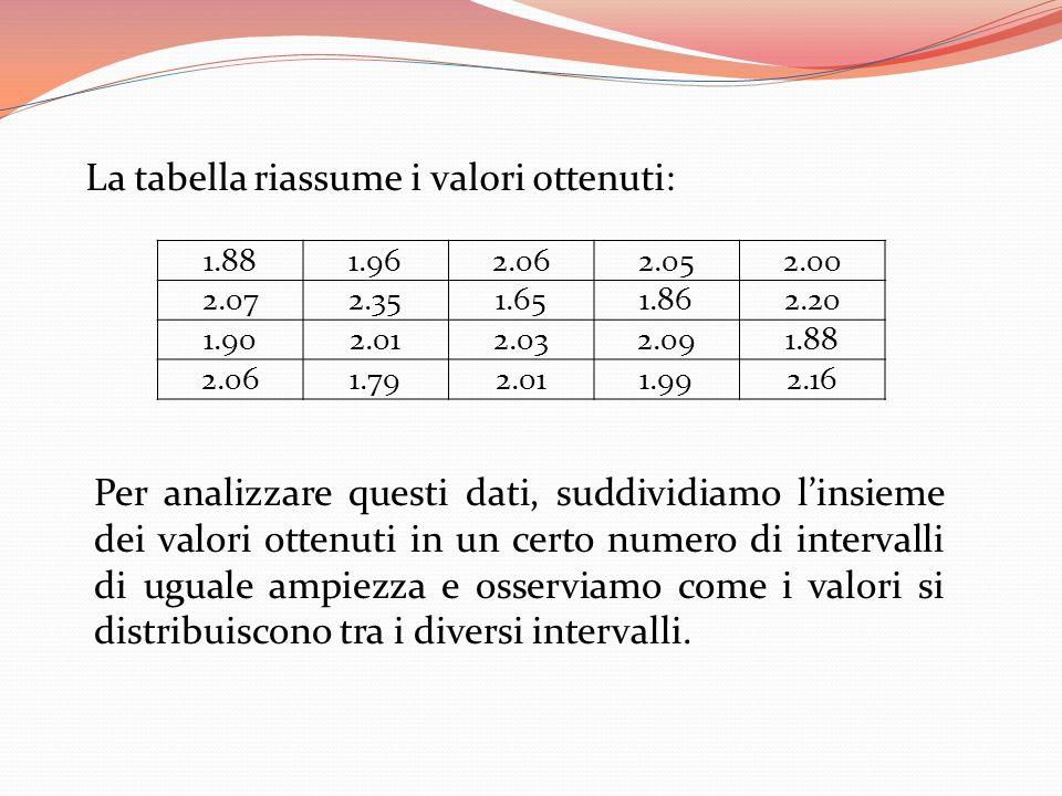 La tabella riassume i valori ottenuti: