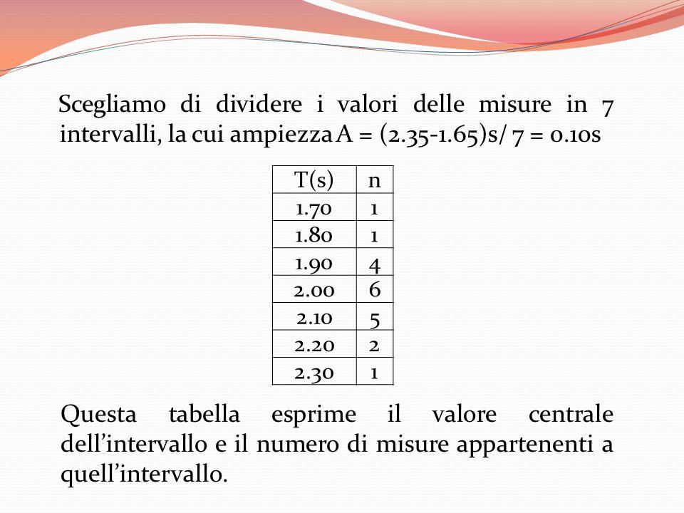 Scegliamo di dividere i valori delle misure in 7 intervalli, la cui ampiezza A = (2.35-1.65)s/ 7 = 0.10s