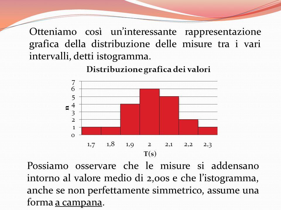 Otteniamo così un'interessante rappresentazione grafica della distribuzione delle misure tra i vari intervalli, detti istogramma.