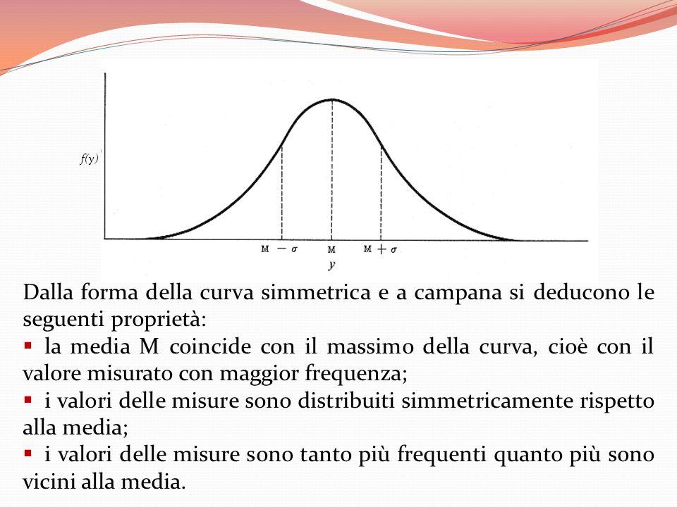 f(y) Dalla forma della curva simmetrica e a campana si deducono le seguenti proprietà: