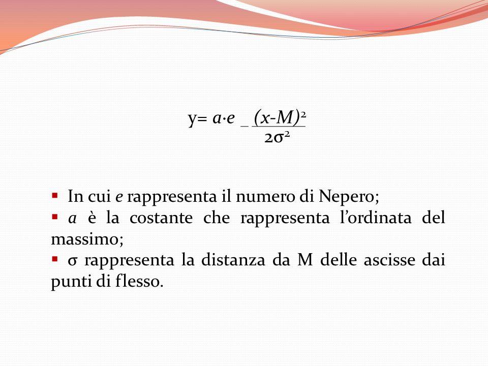 y= a·e (x-M)2 2σ2 In cui e rappresenta il numero di Nepero;