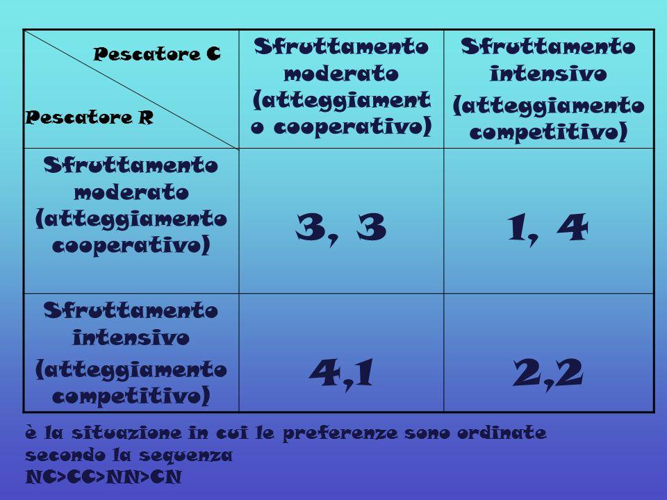 3, 3 1, 4 4,1 2,2 Sfruttamento moderato (atteggiamento cooperativo)