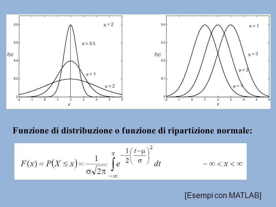 Funzione di distribuzione o funzione di ripartizione normale:
