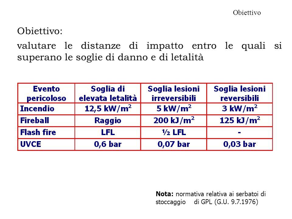 ObiettivoObiettivo: valutare le distanze di impatto entro le quali si superano le soglie di danno e di letalità.