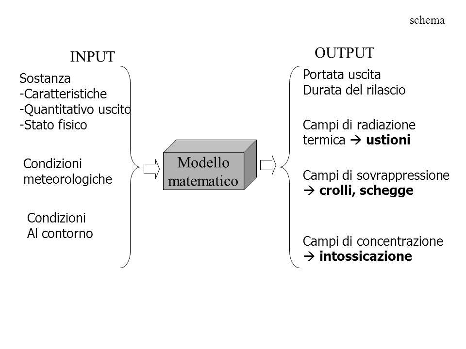 OUTPUT INPUT Modello matematico Portata uscita Sostanza