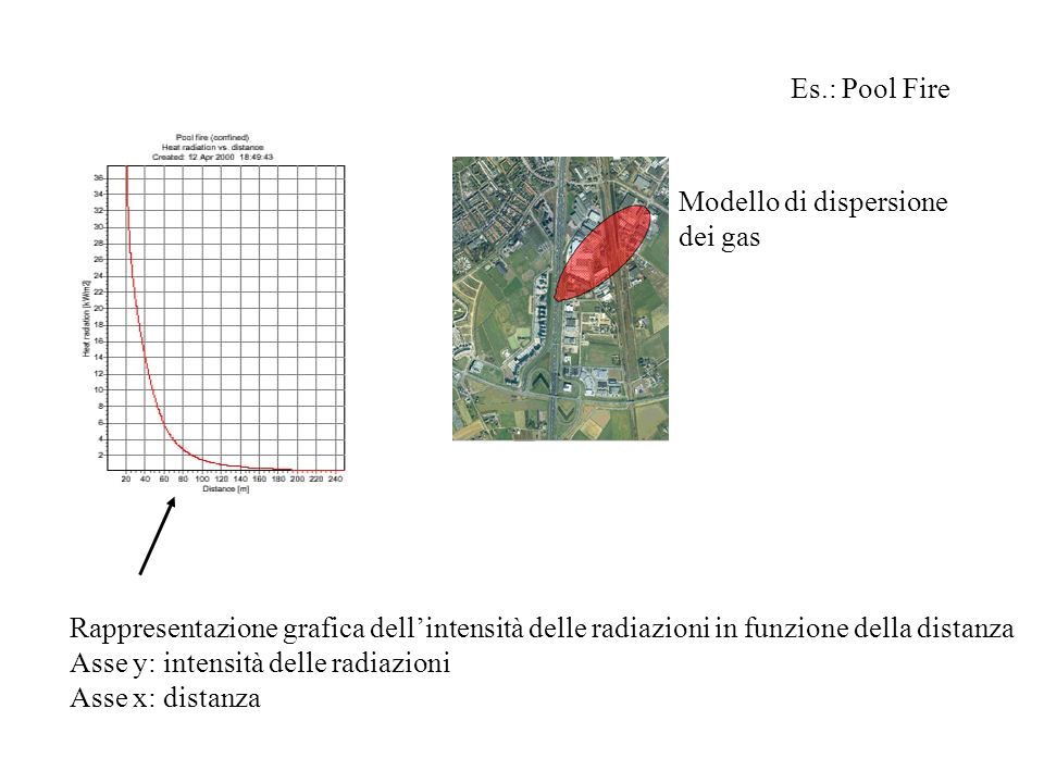 Es.: Pool Fire Modello di dispersione. dei gas. Rappresentazione grafica dell'intensità delle radiazioni in funzione della distanza.