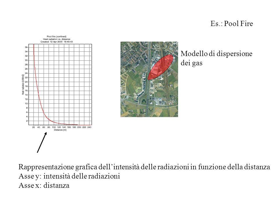 Es.: Pool FireModello di dispersione. dei gas. Rappresentazione grafica dell'intensità delle radiazioni in funzione della distanza.
