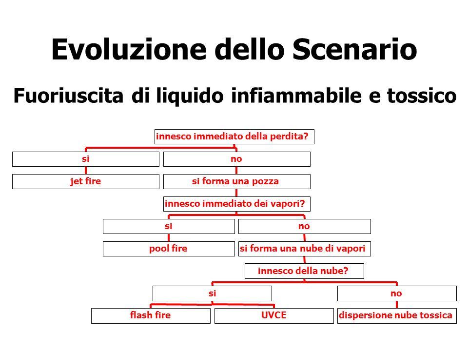 Evoluzione dello Scenario