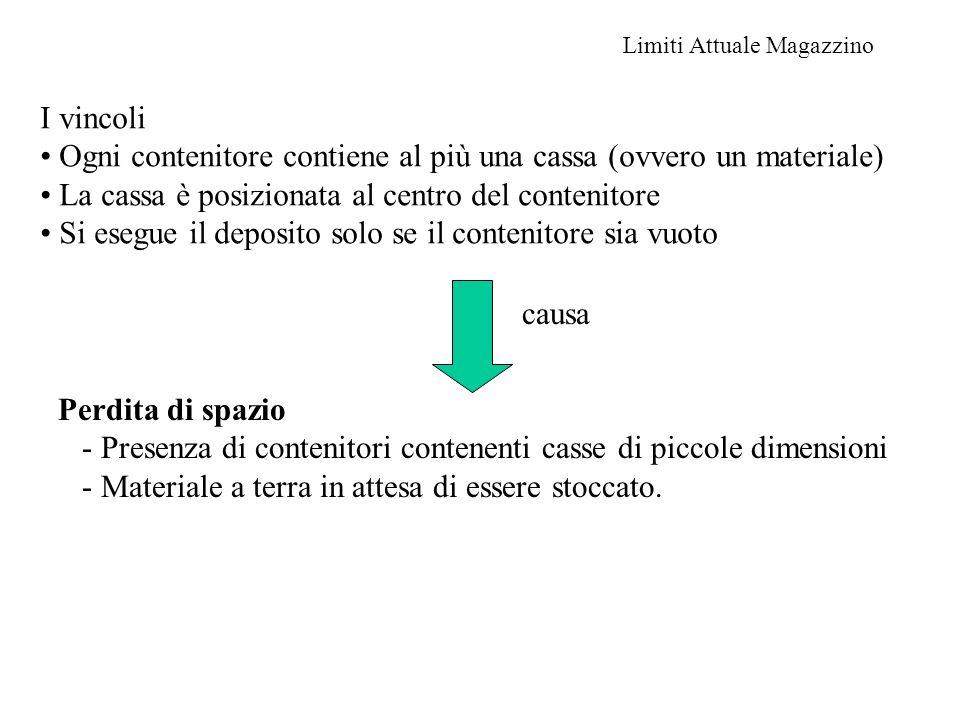 Limiti Attuale Magazzino