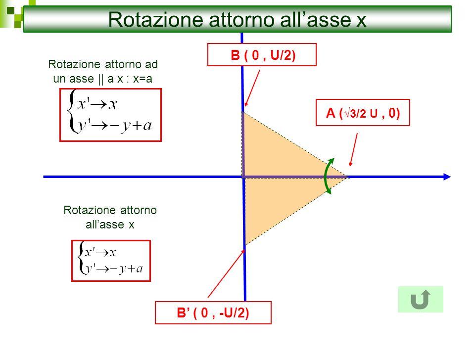 Rotazione attorno all'asse x