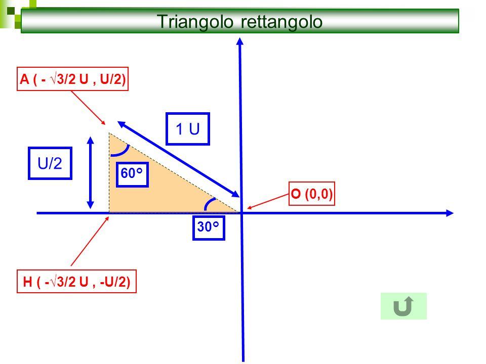 Triangolo rettangolo 1 U U/2 A ( - √3/2 U , U/2) 60° O (0,0) 30°