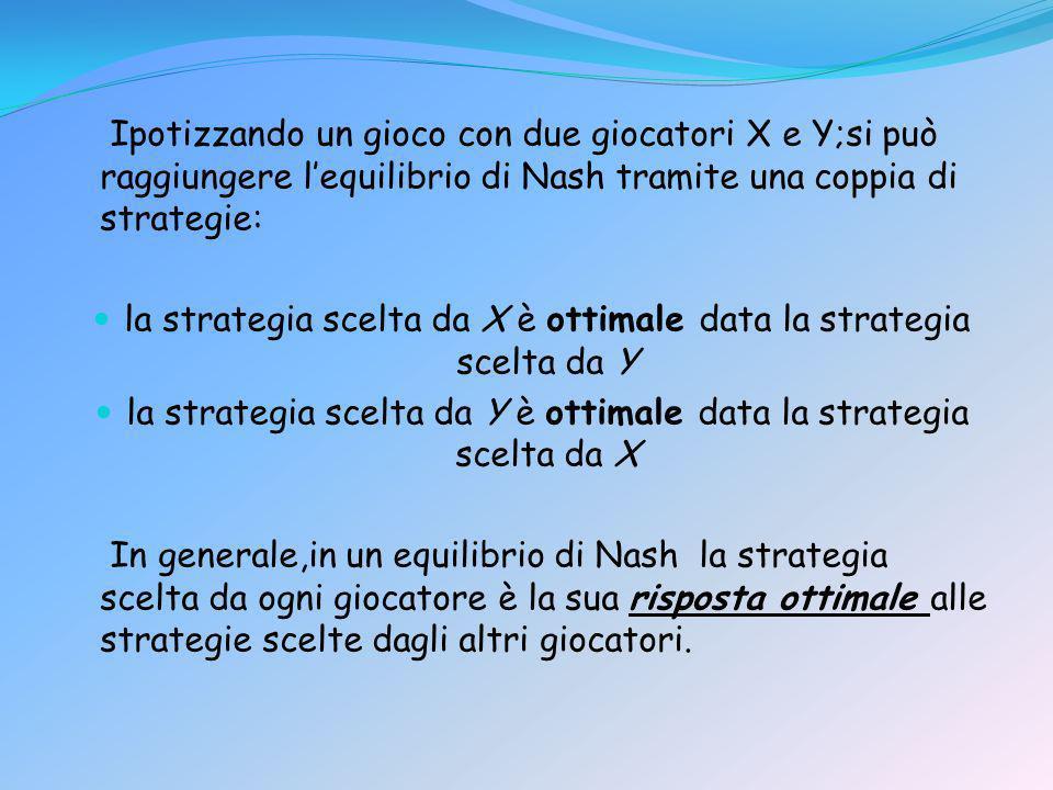 la strategia scelta da X è ottimale data la strategia scelta da Y