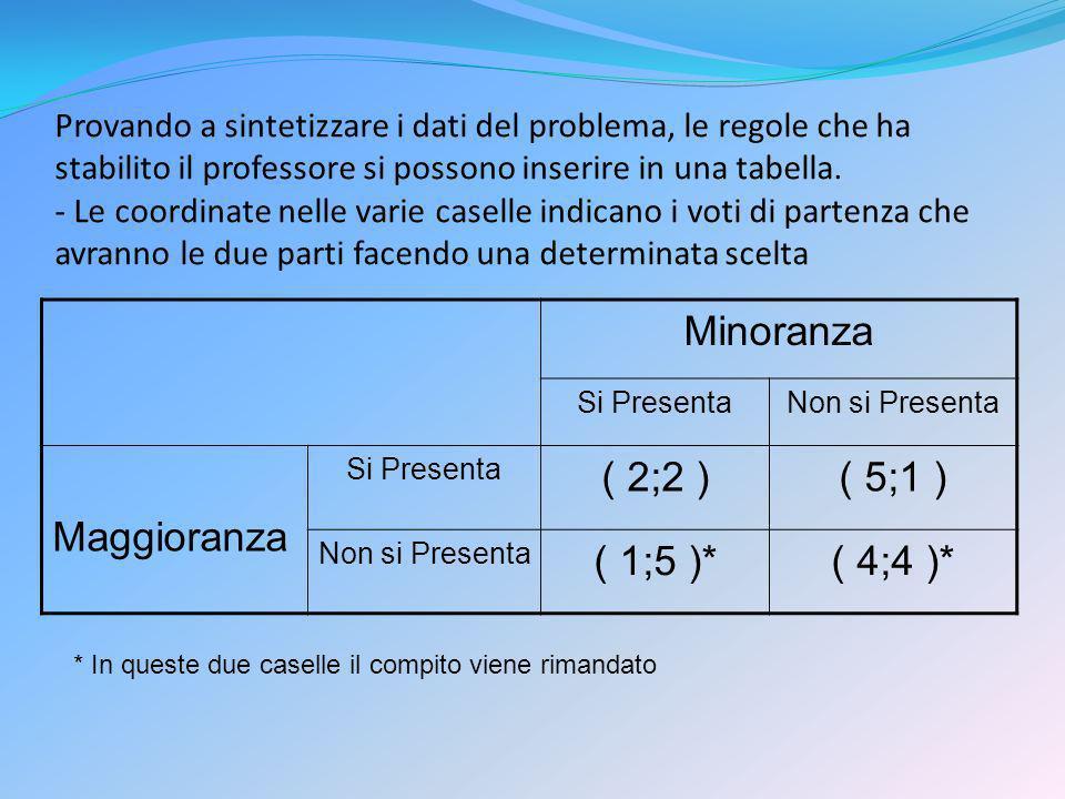 Minoranza Maggioranza ( 2;2 ) ( 5;1 ) ( 1;5 )* ( 4;4 )*