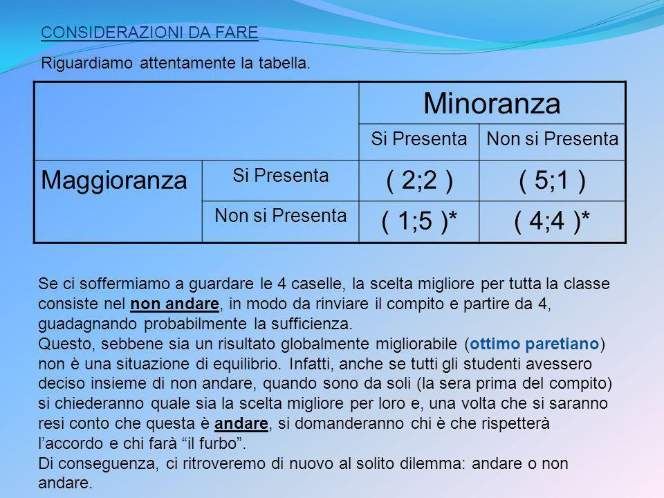 Minoranza Maggioranza ( 2;2 ) ( 5;1 ) ( 1;5 )* ( 4;4 )* Si Presenta