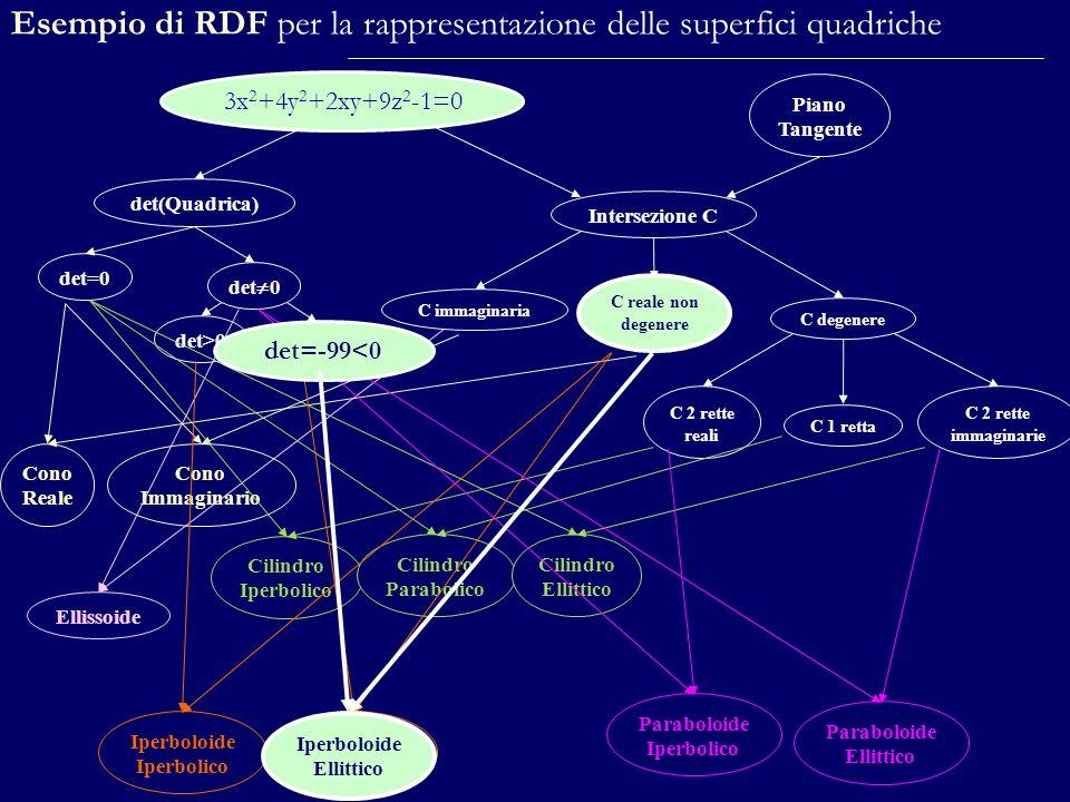 Esempio di RDF per la rappresentazione delle superfici quadriche
