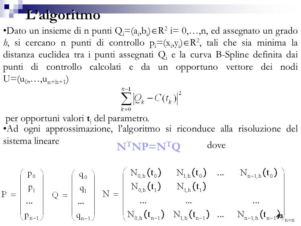 L'algoritmo