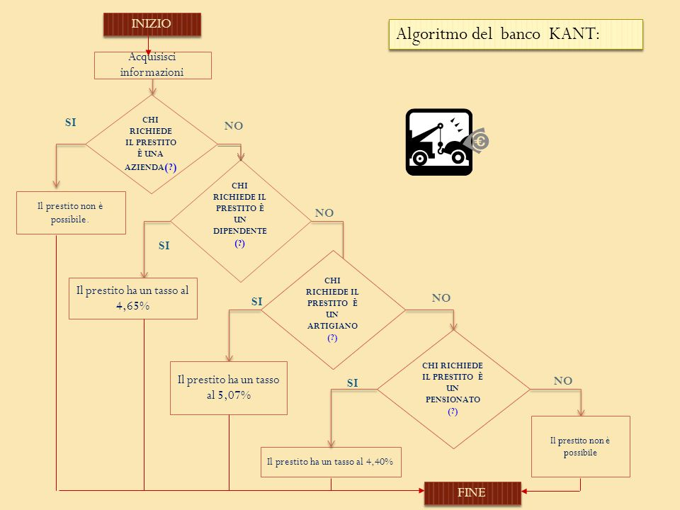 Algoritmo del banco KANT: