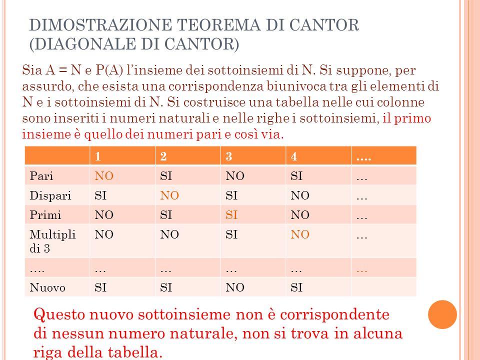 DIMOSTRAZIONE TEOREMA DI CANTOR (DIAGONALE DI CANTOR)