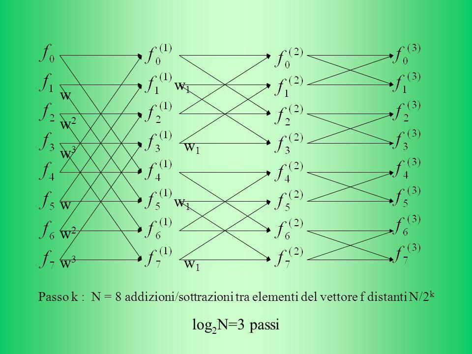 w w2. w3. w1. Passo k : N = 8 addizioni/sottrazioni tra elementi del vettore f distanti N/2k.
